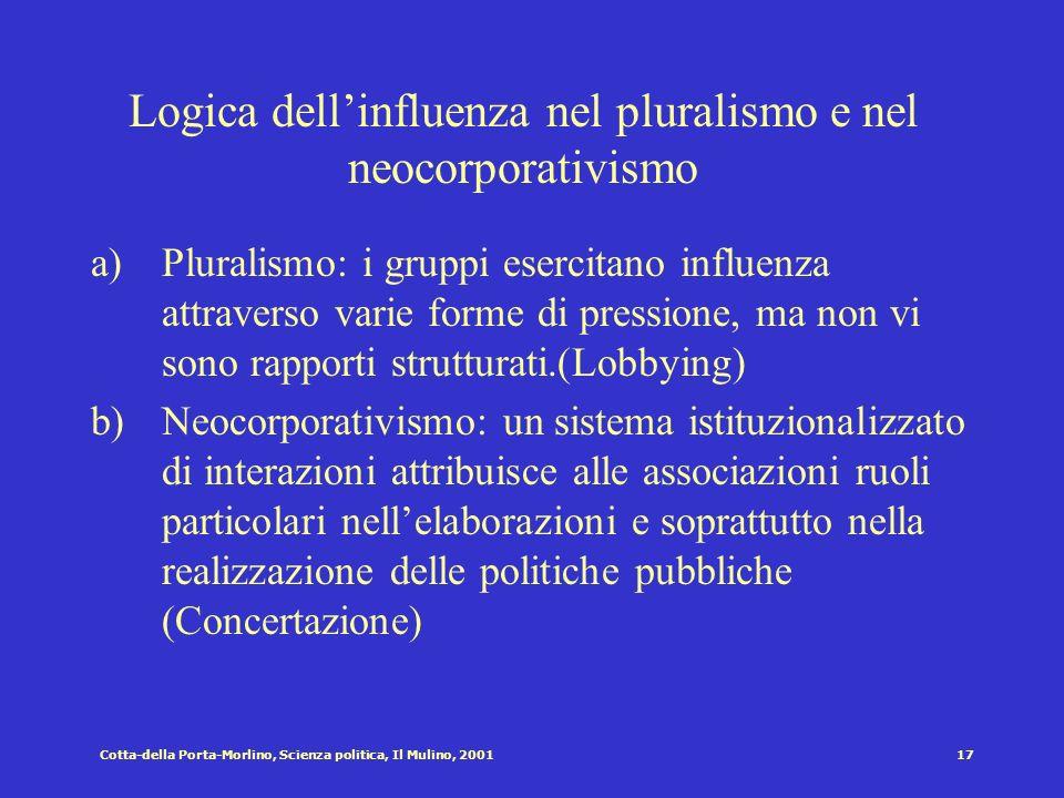 Cotta-della Porta-Morlino, Scienza politica, Il Mulino, 200116 Logica dei membri nel pluralismo e nel neocorporativismo a)Pluralismo: Struttura organi