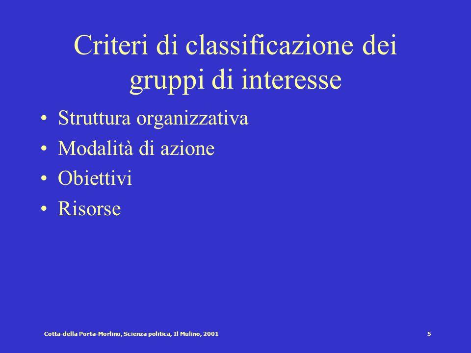 Cotta-della Porta-Morlino, Scienza politica, Il Mulino, 20015 Criteri di classificazione dei gruppi di interesse Struttura organizzativa Modalità di azione Obiettivi Risorse