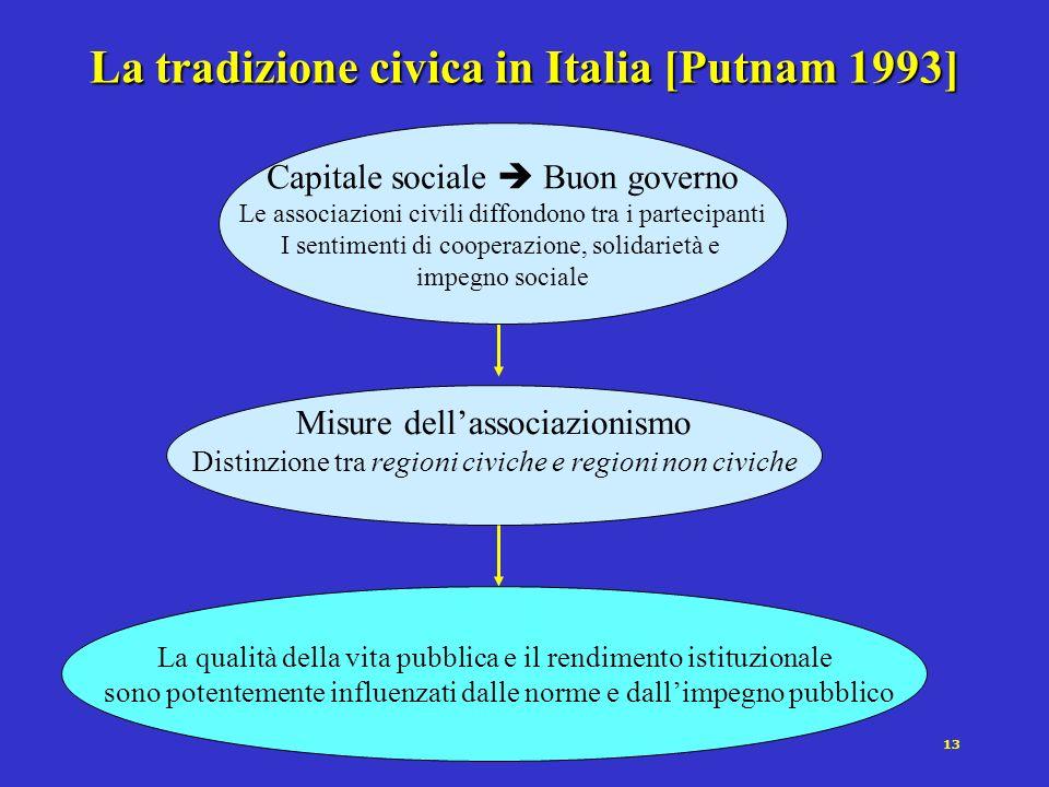 12 Hirschman [1970] Le reazioni dei cittadini alle scelte collettive, così come quelle dei consumatori allinterno di un mercato, possono passare attra