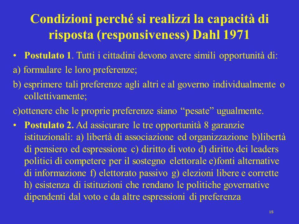 15 Condizioni perché si realizzi la capacità di risposta (responsiveness) Dahl 1971 Postulato 1. Tutti i cittadini devono avere simili opportunità di: