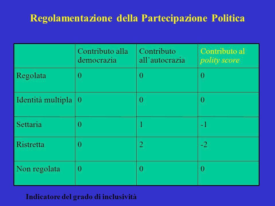 Contributo alla democrazia Contributo allautocrazia Contributo al polity score Regolata000 Identità multipla000 Settaria01 Ristretta02-2 Non regolata0