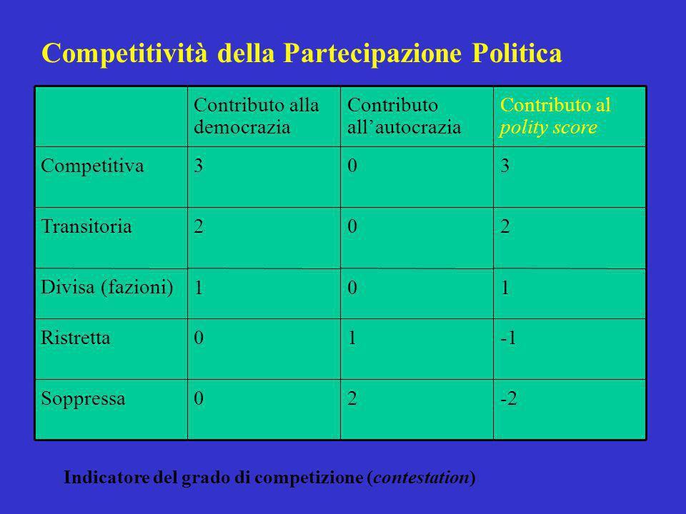 Competitività della Partecipazione Politica Contributo alla democrazia Contributo allautocrazia Contributo al polity score Competitiva303 Transitoria202 Divisa (fazioni)101 Ristretta01 Soppressa02-2 Indicatore del grado di competizione (contestation)