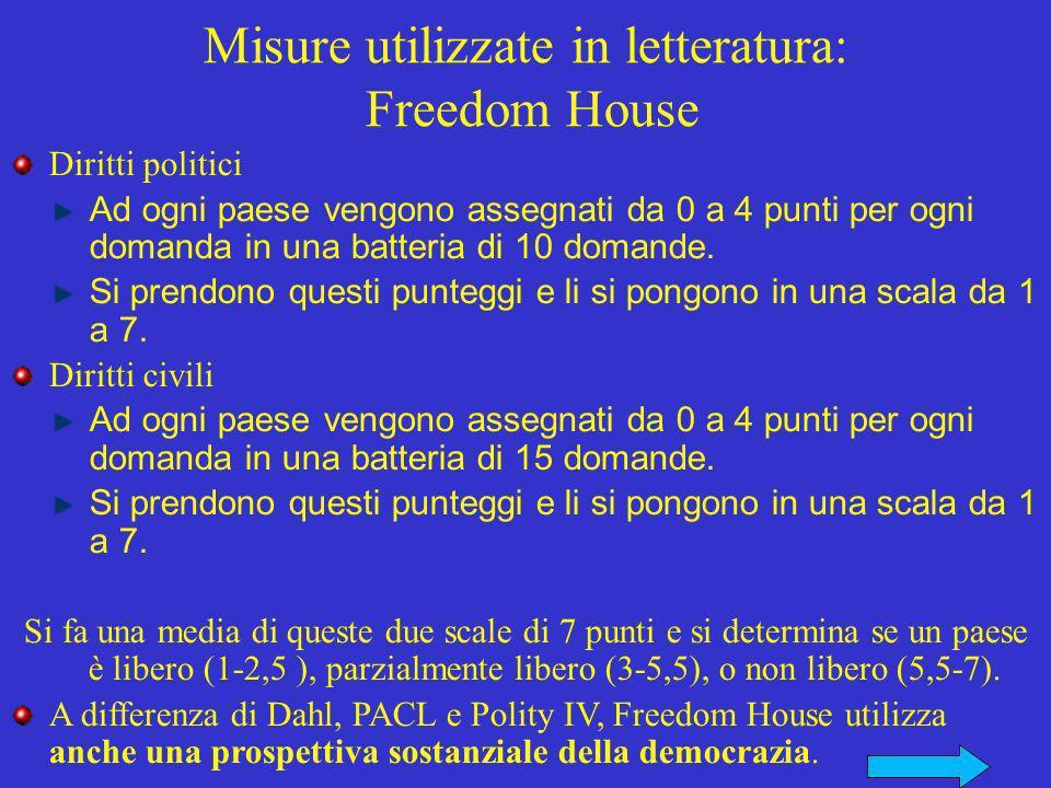 Diritti politici Ad ogni paese vengono assegnati da 0 a 4 punti per ogni domanda in una batteria di 10 domande.