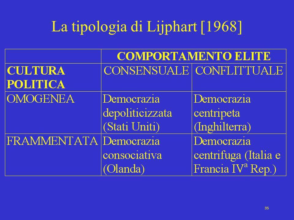 35 La tipologia di Lijphart [1968]