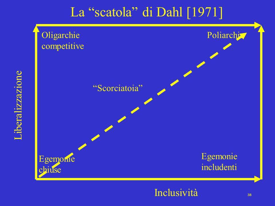 38 La scatola di Dahl [1971] Liberalizzazione Inclusività Egemonie chiuse Oligarchie competitive Egemonie includenti Poliarchie Scorciatoia
