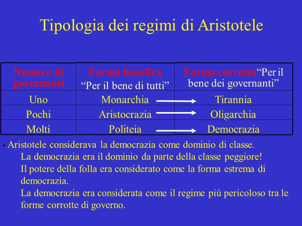 Numero di governanti Forma benefica Per il bene di tutti Forma corrottaPer il bene dei governanti UnoMonarchiaTirannia PochiAristocraziaOligarchia Mol
