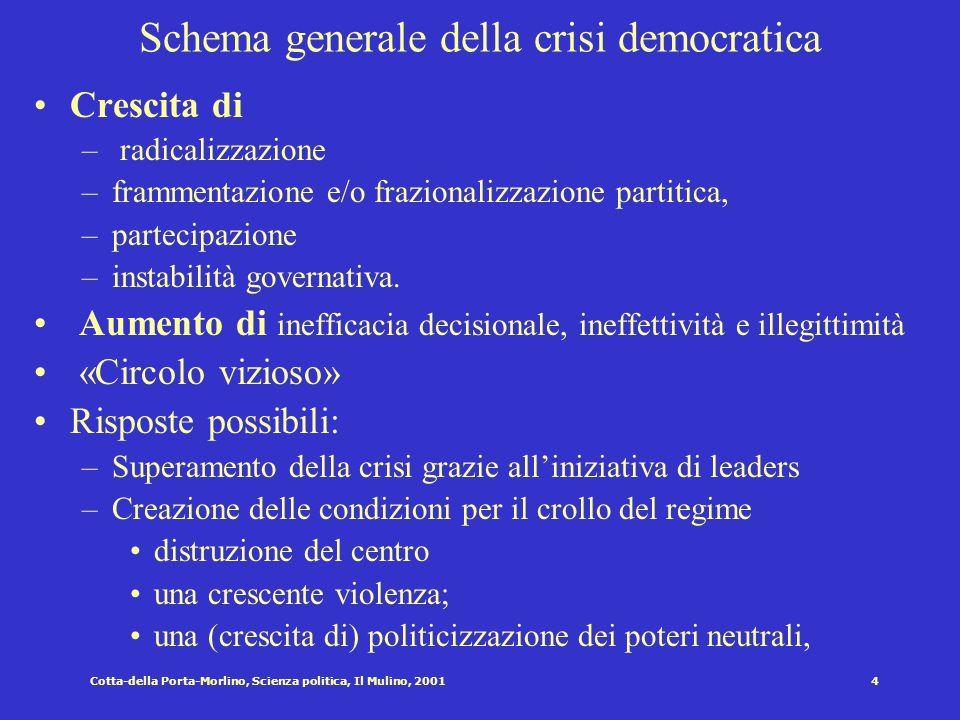 Cotta-della Porta-Morlino, Scienza politica, Il Mulino, 20014 Schema generale della crisi democratica Crescita di – radicalizzazione –frammentazione e/o frazionalizzazione partitica, –partecipazione –instabilità governativa.