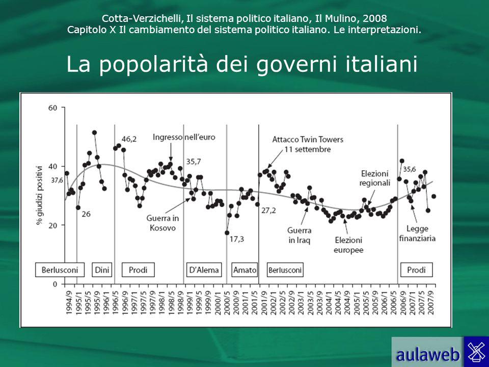 Cotta-Verzichelli, Il sistema politico italiano, Il Mulino, 2008 Capitolo X Il cambiamento del sistema politico italiano. Le interpretazioni. La popol