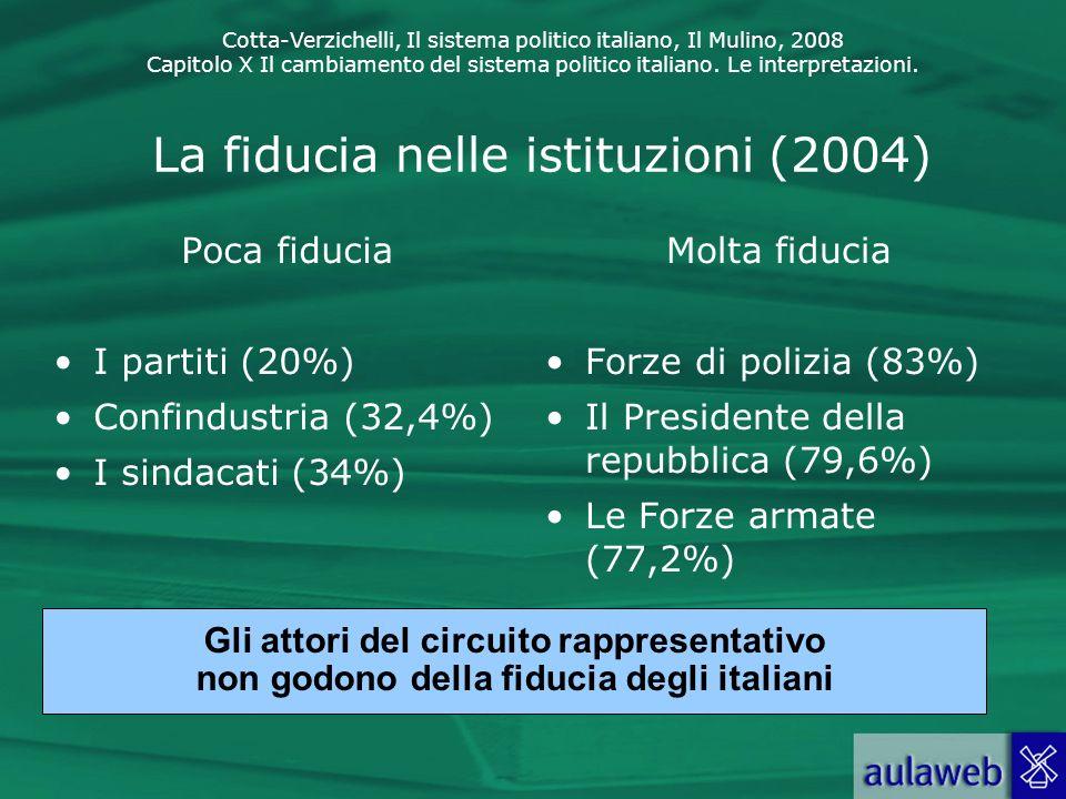 Cotta-Verzichelli, Il sistema politico italiano, Il Mulino, 2008 Capitolo X Il cambiamento del sistema politico italiano. Le interpretazioni. La fiduc