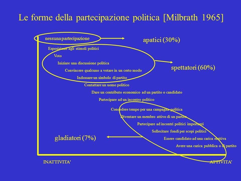 Cotta-della Porta-Morlino, Scienza politica, Il Mulino, 20012 Verso una definizione di partecipazione politica Il coinvolgimento dellindividuo nel sis