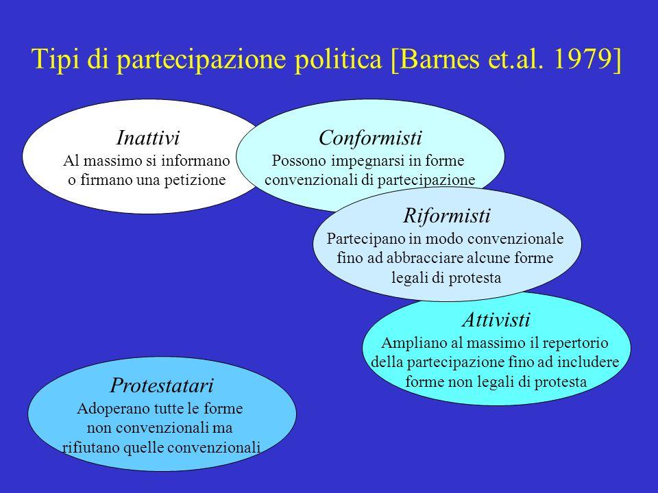 Cotta-della Porta-Morlino, Scienza politica, Il Mulino, 20014 Vecchie e nuove forme di partecipazione Votare Iscriversi ad un partito Iscriversi ad un