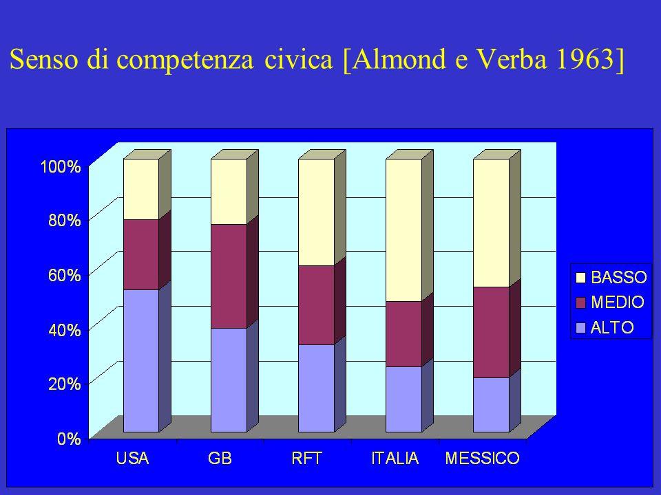 Cotta-della Porta-Morlino, Scienza politica, Il Mulino, 20017 Senso di competenza civica [Almond e Verba 1963]
