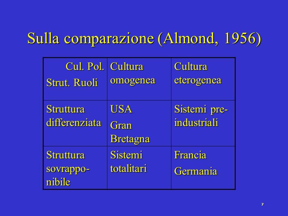 7 Sulla comparazione (Almond, 1956) Cul. Pol. Strut.