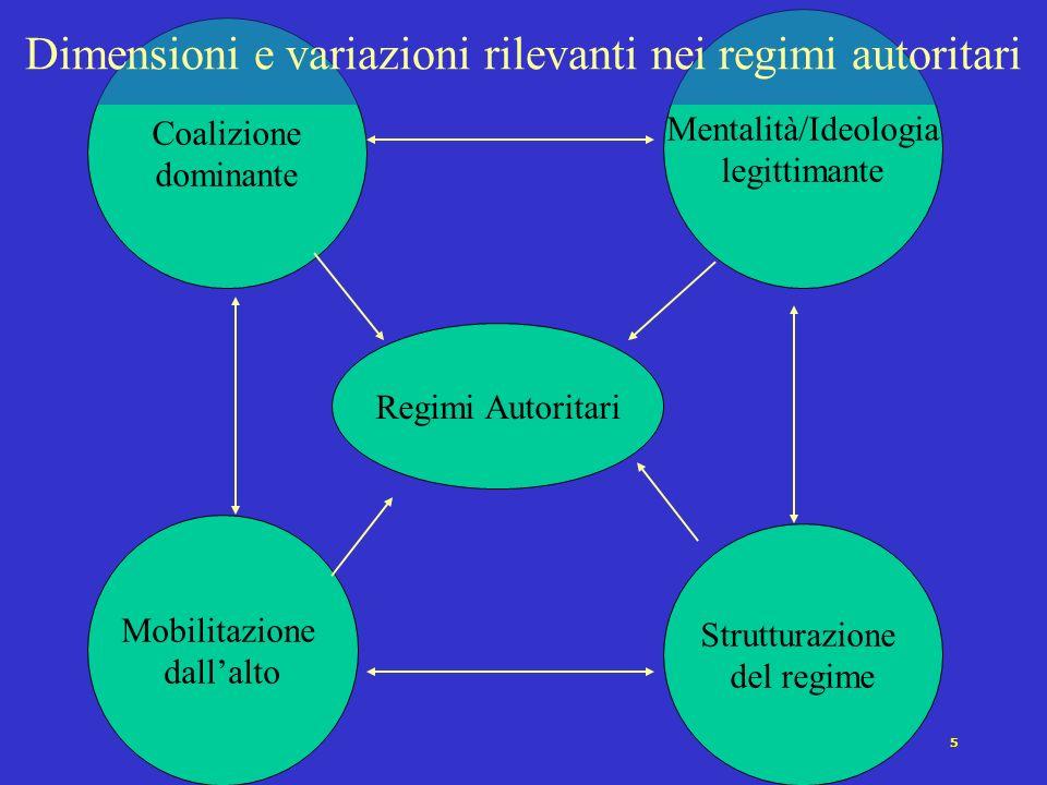 5 Coalizione dominante Mentalità/Ideologia legittimante Mobilitazione dallalto Strutturazione del regime Regimi Autoritari Dimensioni e variazioni rilevanti nei regimi autoritari
