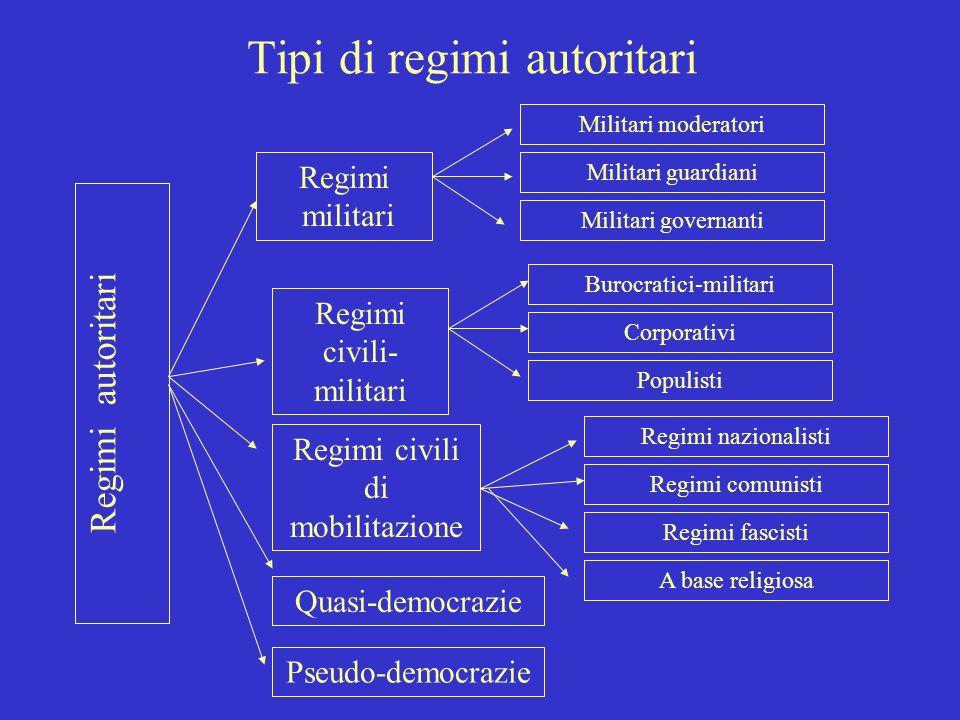Regimi non democratici Regimi tradizionali Regimi di transizione Regimi autoritari Regimi totalitari Nazionalista di destra Internazionalista di sinis