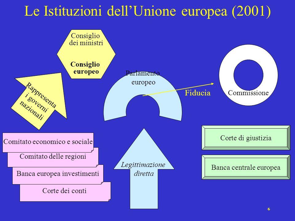 6 Corte dei conti Le Istituzioni dellUnione europea (2001) Parlamento europeo Consiglio dei ministri Consiglio europeo Commissione Fiducia Legittimazi