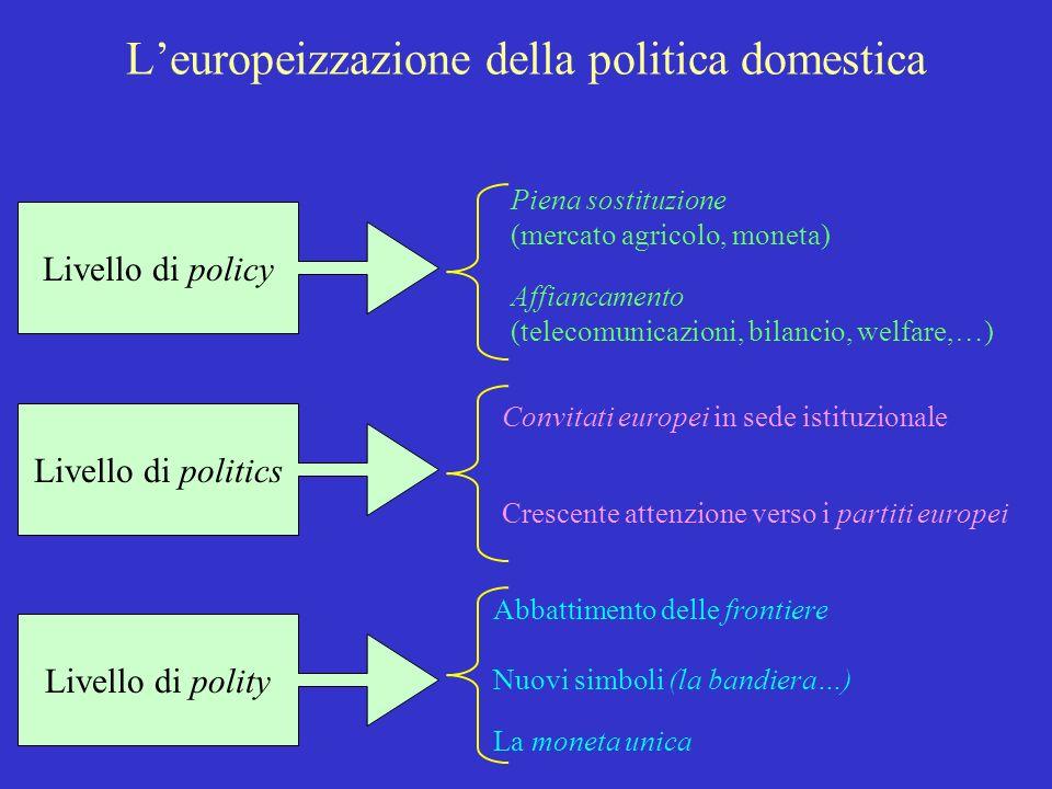 Leuropeizzazione della politica domestica Livello di policy Livello di politics Livello di polity Piena sostituzione (mercato agricolo, moneta) Affian