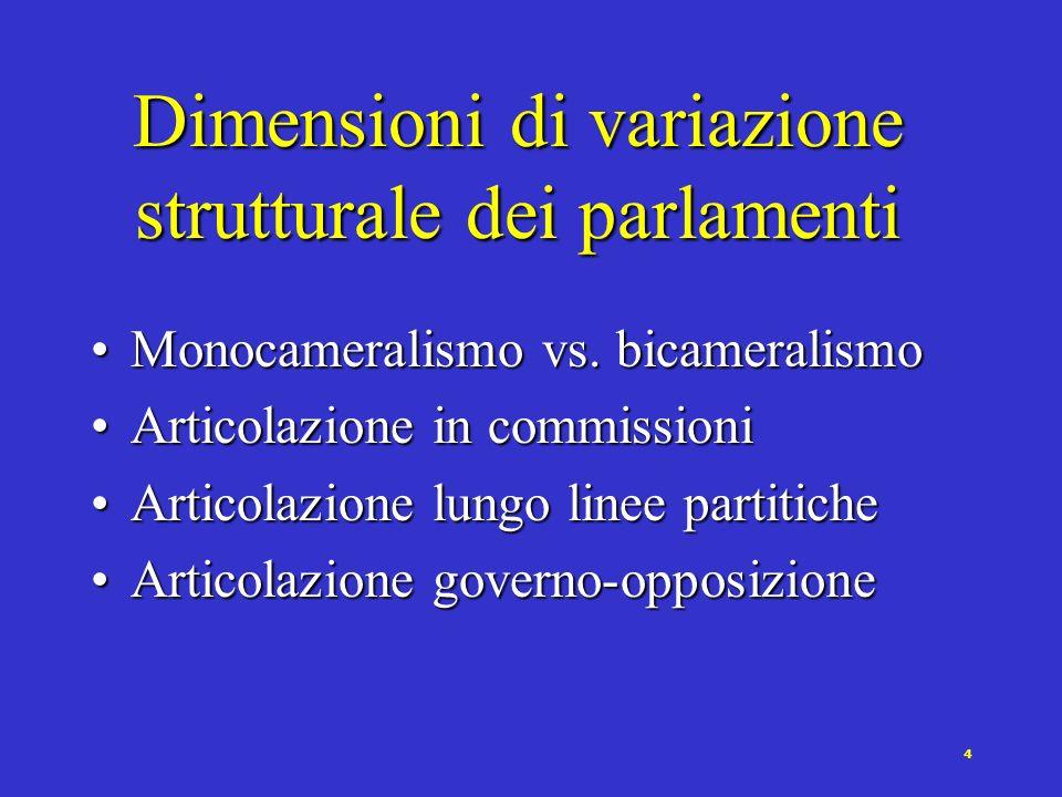 4 Dimensioni di variazione strutturale dei parlamenti Monocameralismo vs.