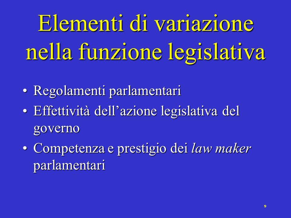 9 Elementi di variazione nella funzione legislativa Regolamenti parlamentariRegolamenti parlamentari Effettività dellazione legislativa del governoEffettività dellazione legislativa del governo Competenza e prestigio dei law maker parlamentariCompetenza e prestigio dei law maker parlamentari