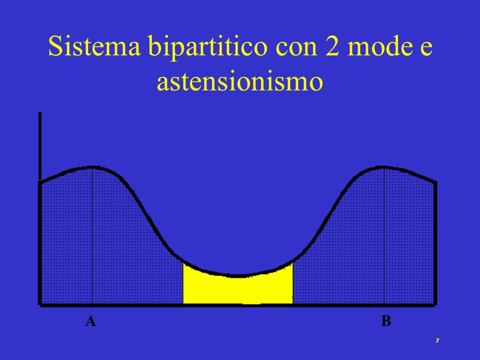7 Sistema bipartitico con 2 mode e astensionismo AB
