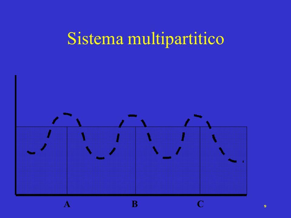 9 Sistema multipartitico ABC