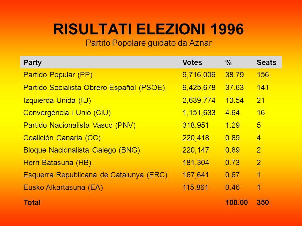 RISULTATI ELEZIONI 1996 Partito Popolare guidato da Aznar PartyVotes%Seats Partido Popular (PP)9,716,00638.79156 Partido Socialista Obrero Español (PS
