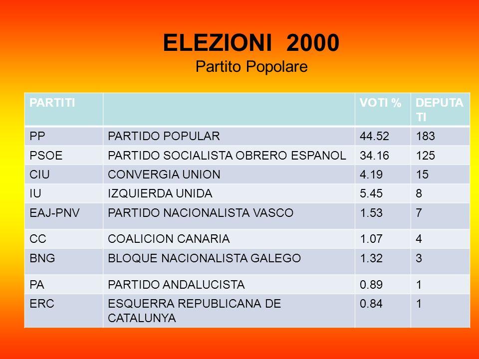 ELEZIONI 2000 Partito Popolare PARTITIVOTI %DEPUTA TI PPPARTIDO POPULAR44.52183 PSOEPARTIDO SOCIALISTA OBRERO ESPANOL34.16125 CIUCONVERGIA UNION4.1915