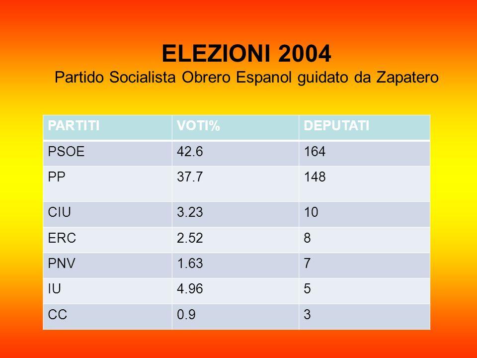 ELEZIONI 2004 Partido Socialista Obrero Espanol guidato da Zapatero PARTITIVOTI%DEPUTATI PSOE42.6164 PP37.7148 CIU3.2310 ERC2.528 PNV1.637 IU4.965 CC0