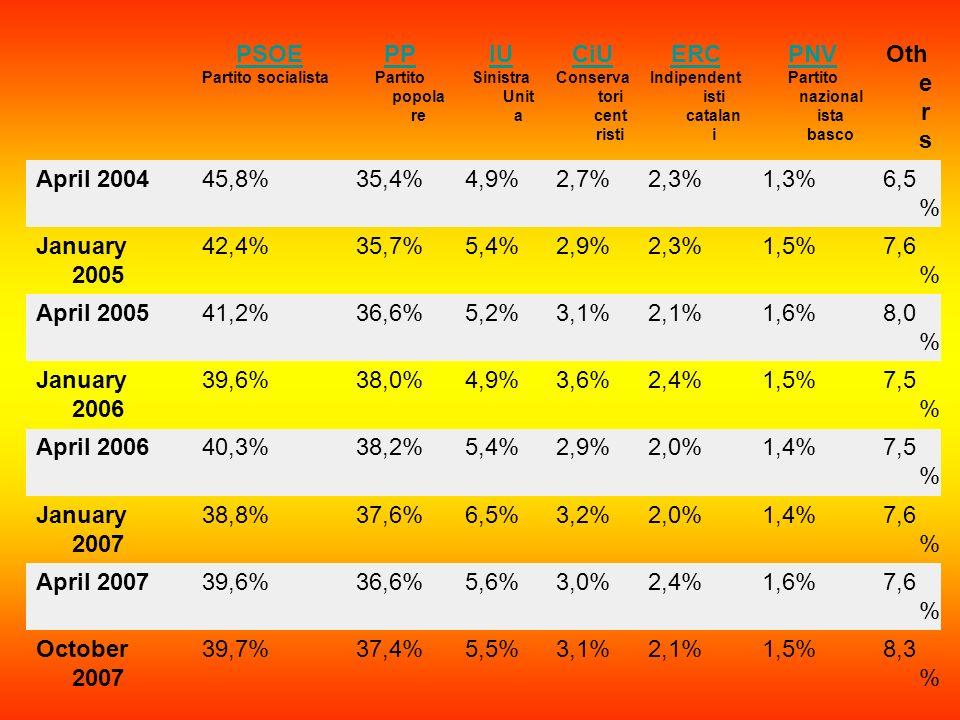 PSOE Partito socialista PP Partito popola re IU Sinistra Unit a CiU Conserva tori cent risti ERC Indipendent isti catalan i PNV Partito nazional ista