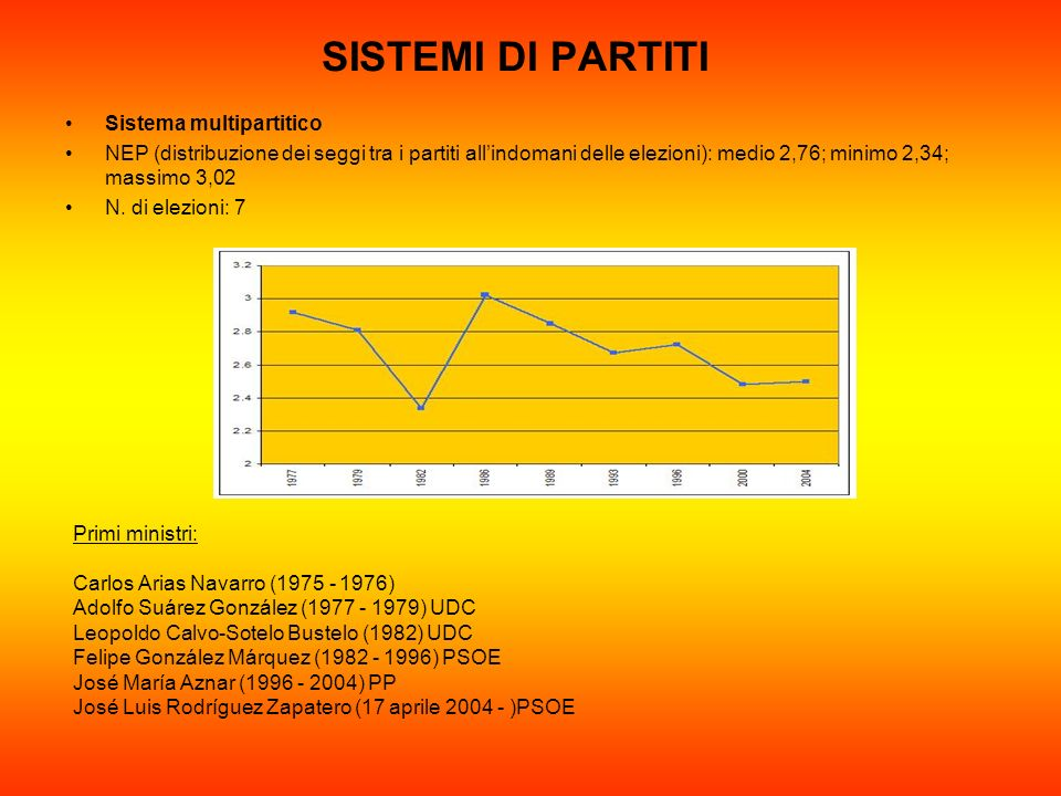 SISTEMI DI PARTITI Sistema multipartitico NEP (distribuzione dei seggi tra i partiti allindomani delle elezioni): medio 2,76; minimo 2,34; massimo 3,0