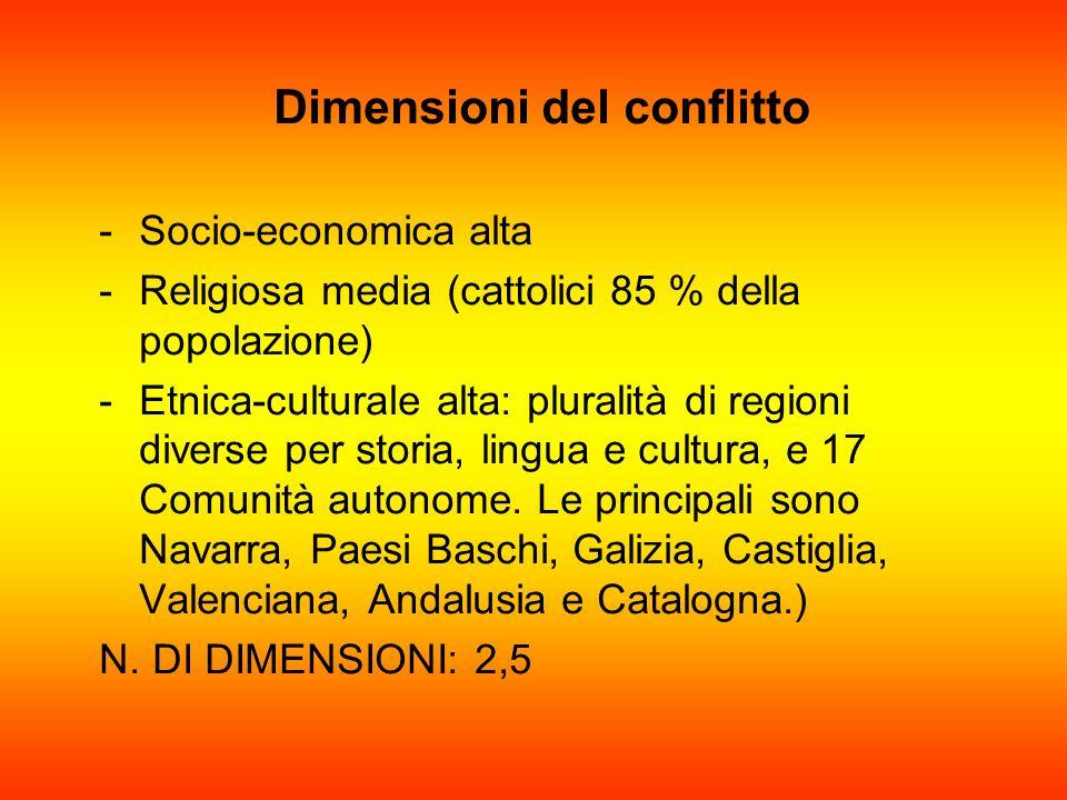 Dimensioni del conflitto -S-Socio-economica alta -R-Religiosa media (cattolici 85 % della popolazione) -E-Etnica-culturale alta: pluralità di regioni