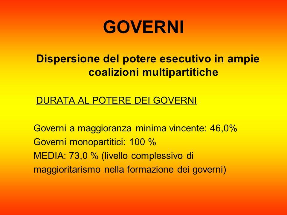 GOVERNI Dispersione del potere esecutivo in ampie coalizioni multipartitiche DURATA AL POTERE DEI GOVERNI Governi a maggioranza minima vincente: 46,0%