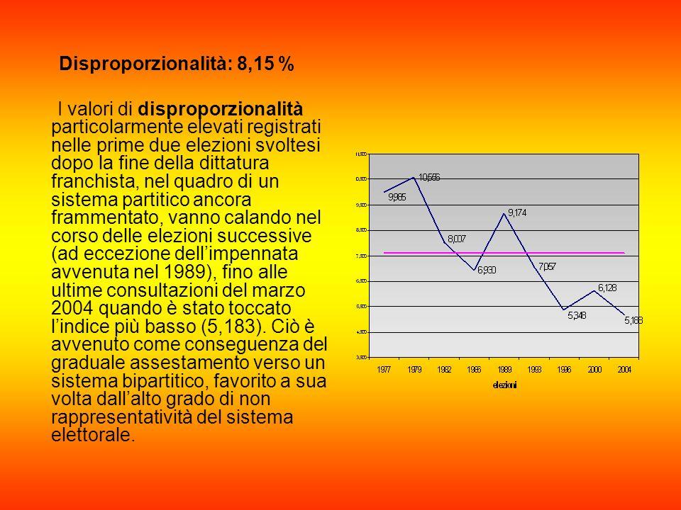 Disproporzionalità: 8,15 % I valori di disproporzionalità particolarmente elevati registrati nelle prime due elezioni svoltesi dopo la fine della ditt