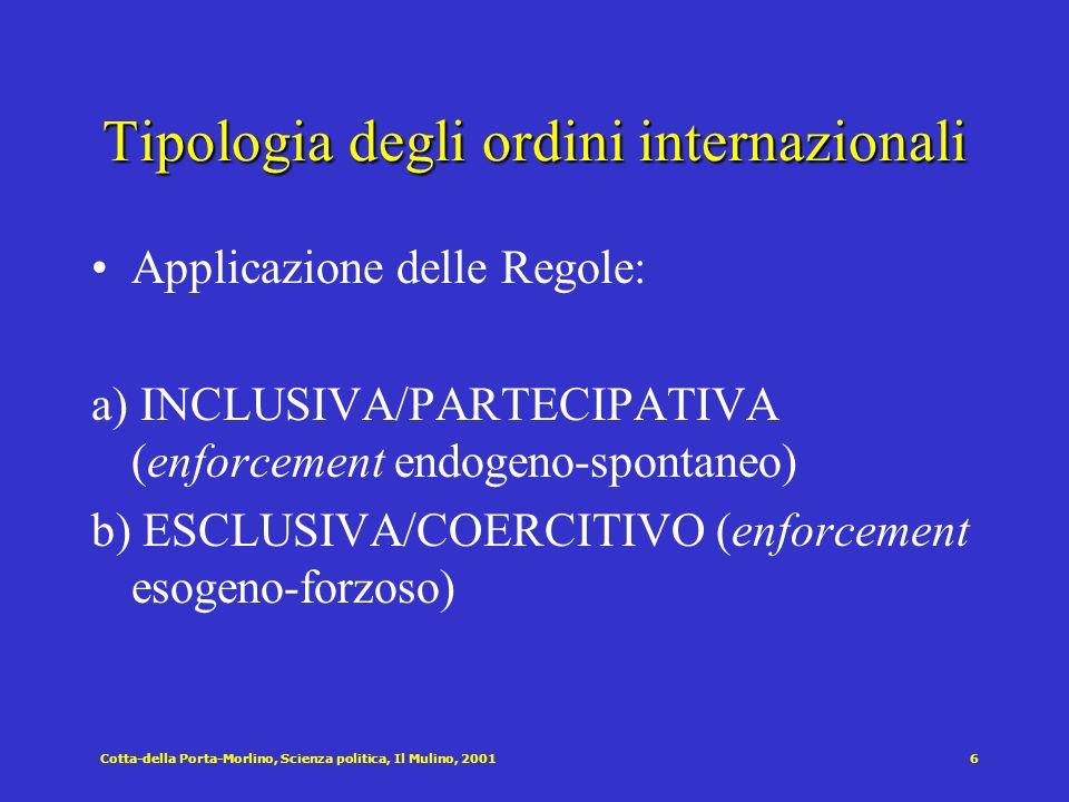 Cotta-della Porta-Morlino, Scienza politica, Il Mulino, 20016 Tipologia degli ordini internazionali Applicazione delle Regole: a) INCLUSIVA/PARTECIPAT