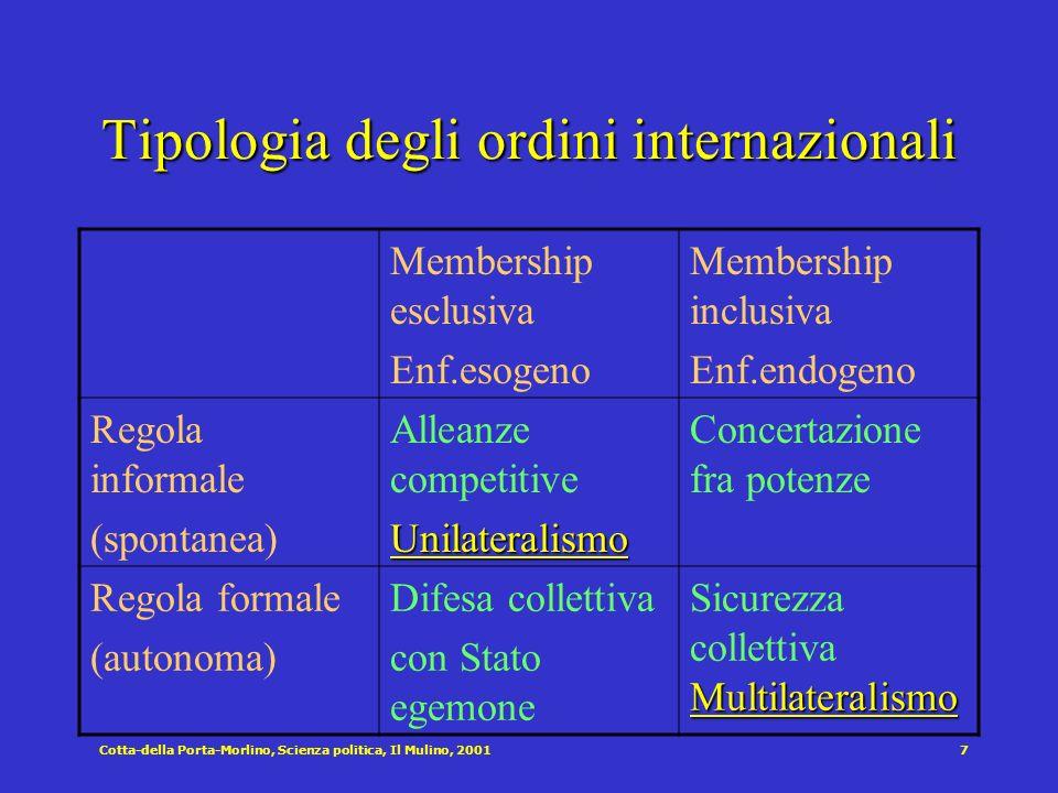 Cotta-della Porta-Morlino, Scienza politica, Il Mulino, 20017 Tipologia degli ordini internazionali Membership esclusiva Enf.esogeno Membership inclus