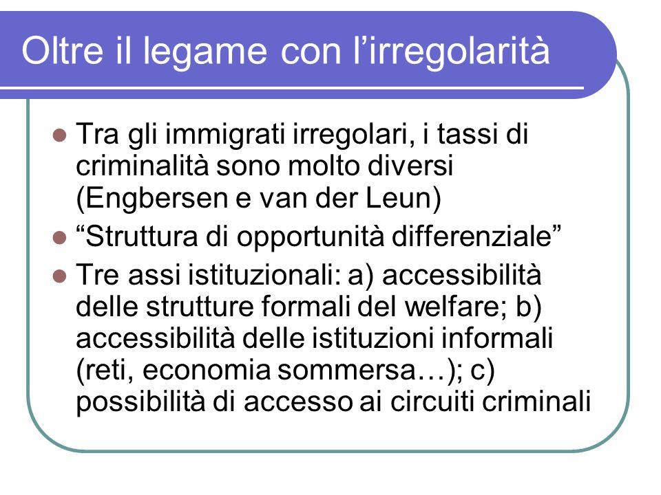 Oltre il legame con lirregolarità Tra gli immigrati irregolari, i tassi di criminalità sono molto diversi (Engbersen e van der Leun) Struttura di oppo