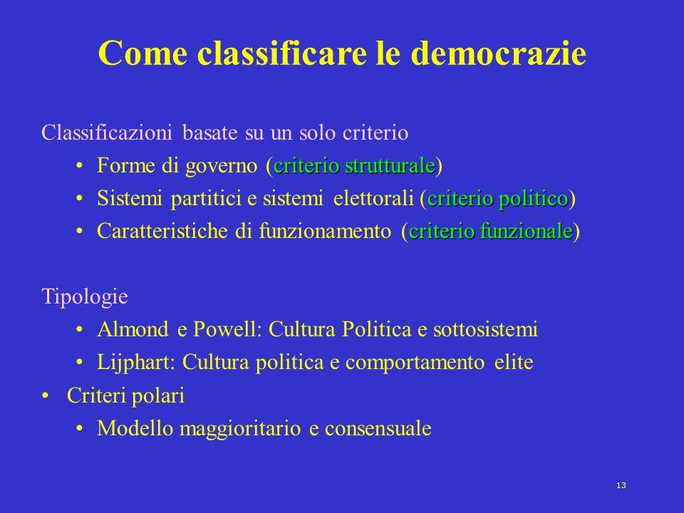 13 Come classificare le democrazie Classificazioni basate su un solo criterio criterio strutturaleForme di governo (criterio strutturale) criterio pol