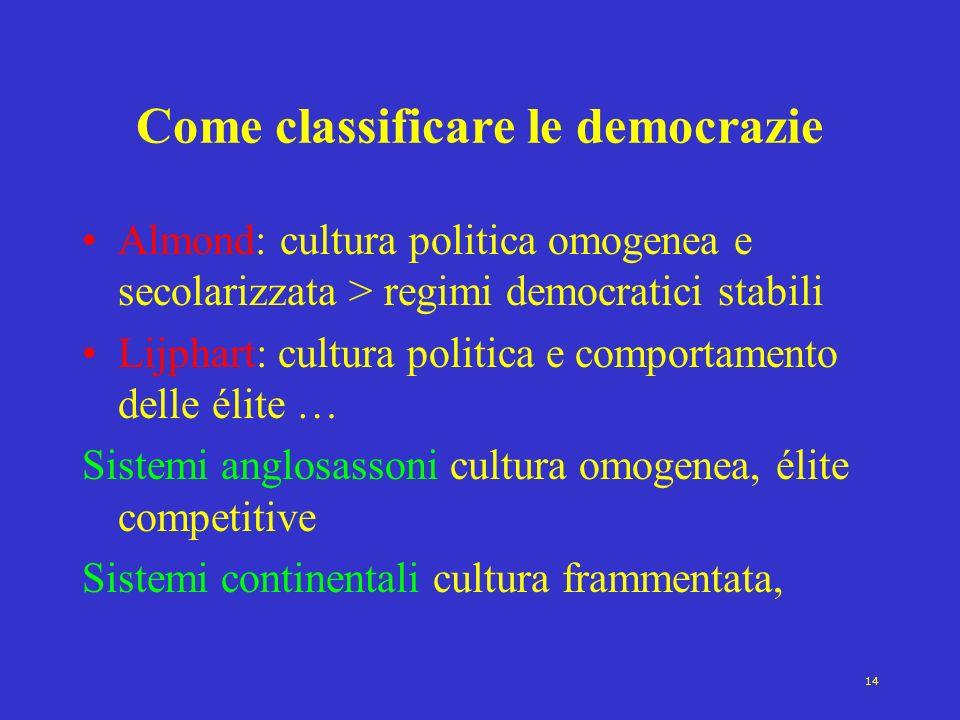14 Come classificare le democrazie Almond: cultura politica omogenea e secolarizzata > regimi democratici stabili Lijphart: cultura politica e comport