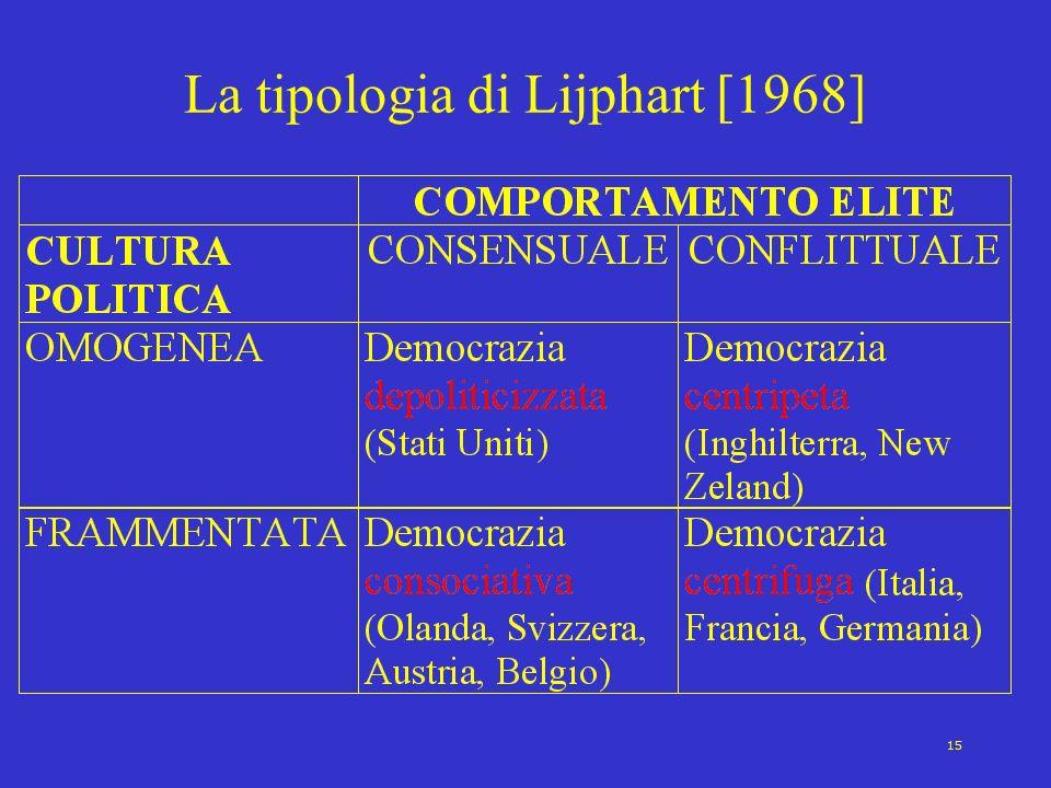 15 La tipologia di Lijphart [1968]