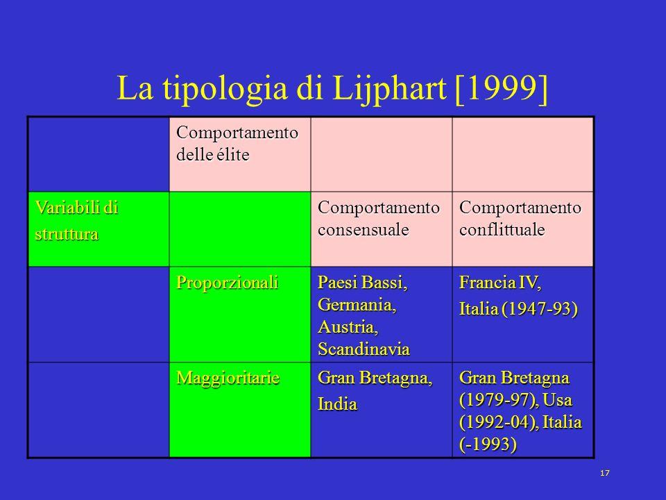17 La tipologia di Lijphart [1999] Comportamento delle élite Variabili di struttura Comportamento consensuale Comportamento conflittuale Proporzionali