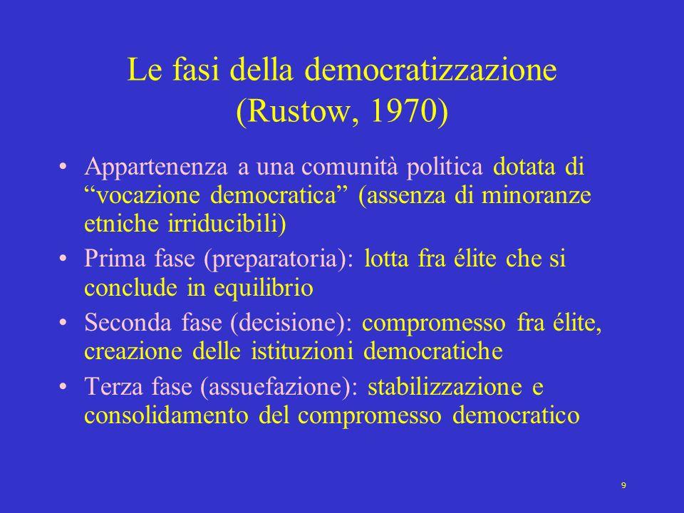9 Le fasi della democratizzazione (Rustow, 1970) Appartenenza a una comunità politica dotata di vocazione democratica (assenza di minoranze etniche ir
