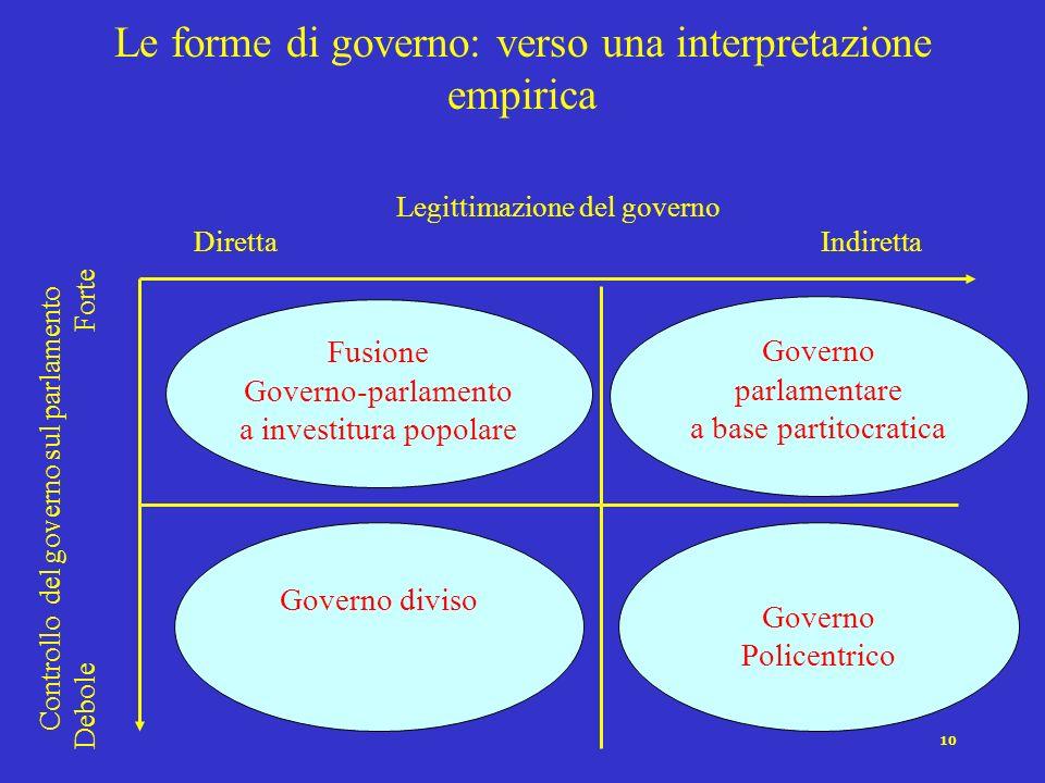 9 Premierato Legittimazione indipendente di capo del governo e parlamento Legittimazione indiretta (concorrente) dellesecutivo attraverso il parlament