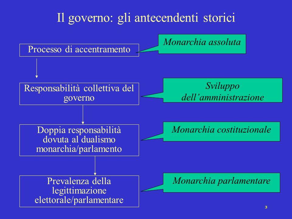 2 Il cambiamento nella funzione di governo Prospettiva quantitativa (indicatore tipico: il rapporto tra bilancio statale e reddito nazionale): Crescit