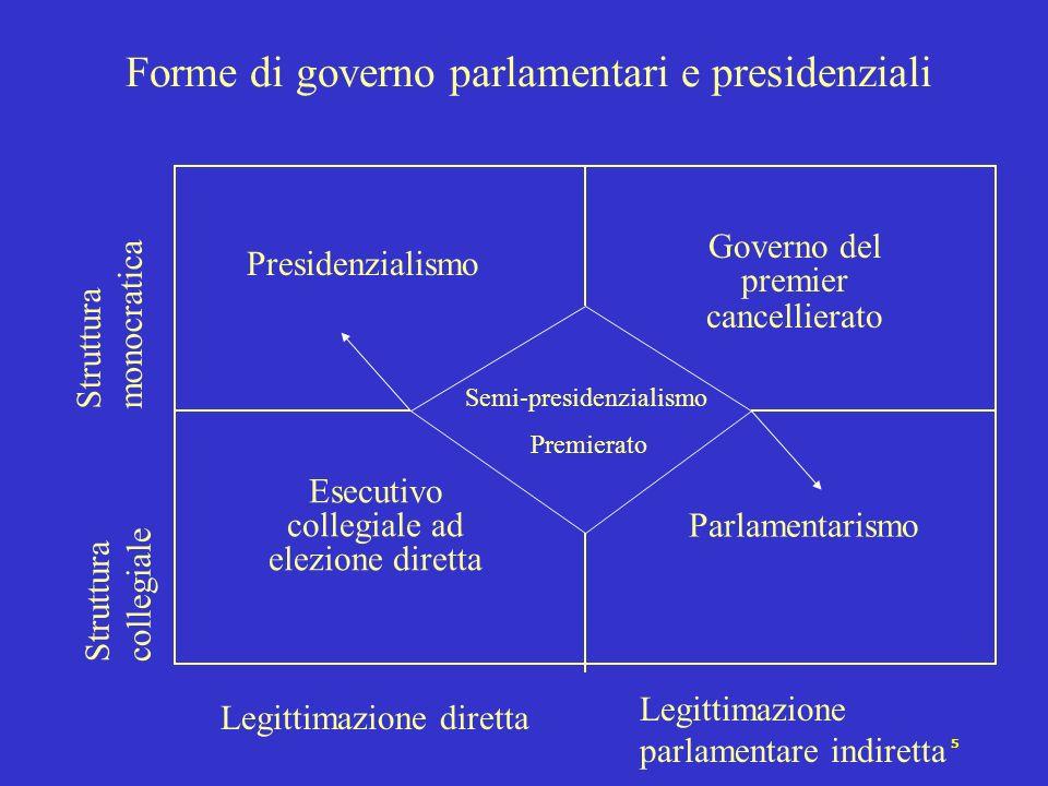 4 Forme di governo parlamentari e presidenziali Presidenzialismo Governo del premier cancellierato Parlamentarismo Esecutivo collegiale ad elezione di