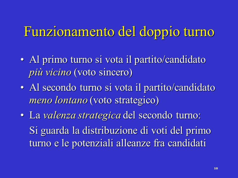 9 Tipi di sistemi elettorali maggioritari a doppio turno Sistemi a ballottaggio (chiuso: majority)Sistemi a ballottaggio (chiuso: majority) Secondo tu