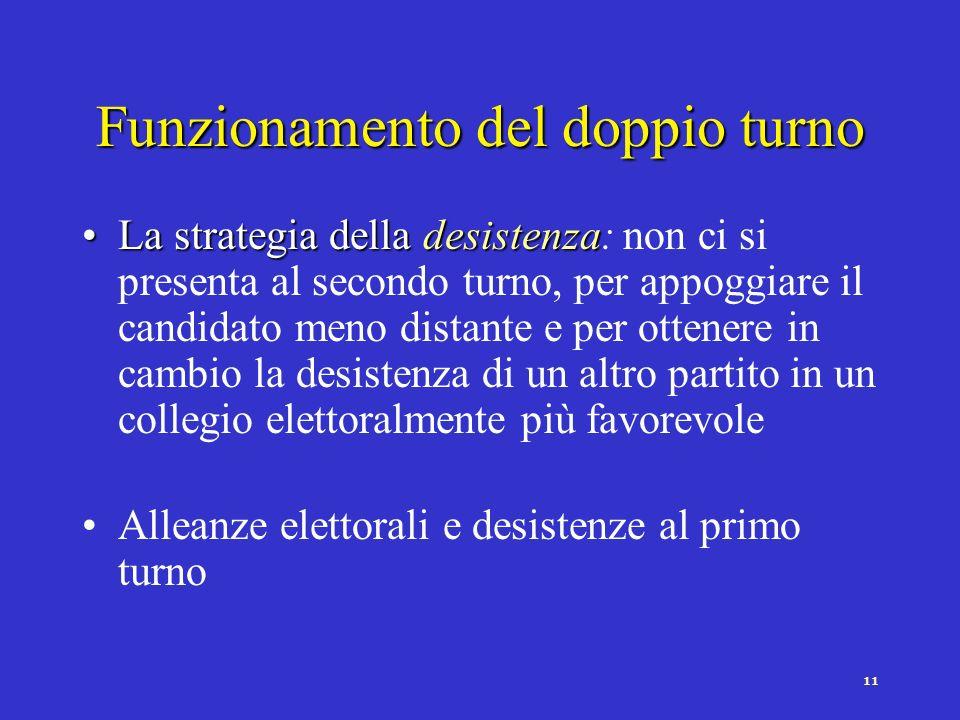 10 Funzionamento del doppio turno Al primo turno si vota il partito/candidato più vicino (voto sincero)Al primo turno si vota il partito/candidato più