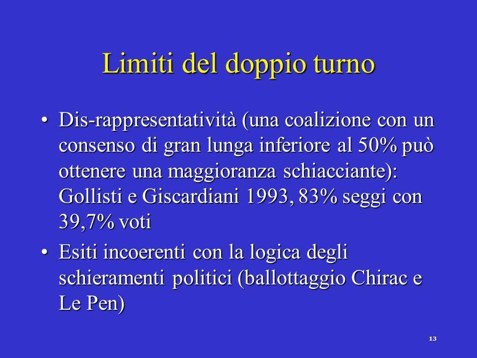 12 Meriti del doppio turno Riduzione della frammentazione partiticaRiduzione della frammentazione partitica Valorizzazione dei partiti maggiormente st