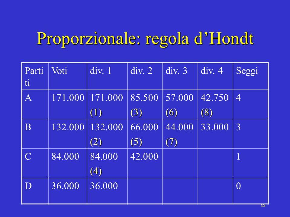 14 Sistemi di rappresentanza proporzionale Proporzionalità della conversione dei voti in seggiProporzionalità della conversione dei voti in seggi Il p