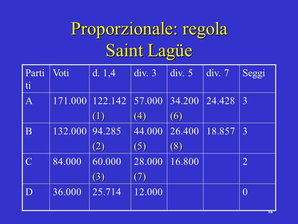 15 Proporzionale: regola dHondt Parti ti Votidiv. 1div. 2div. 3div. 4Seggi A171.000 (1) 85.500(3) 57.000(6) 42.750(8) 4 B132.000 (2) 66.000(5) 44.000(