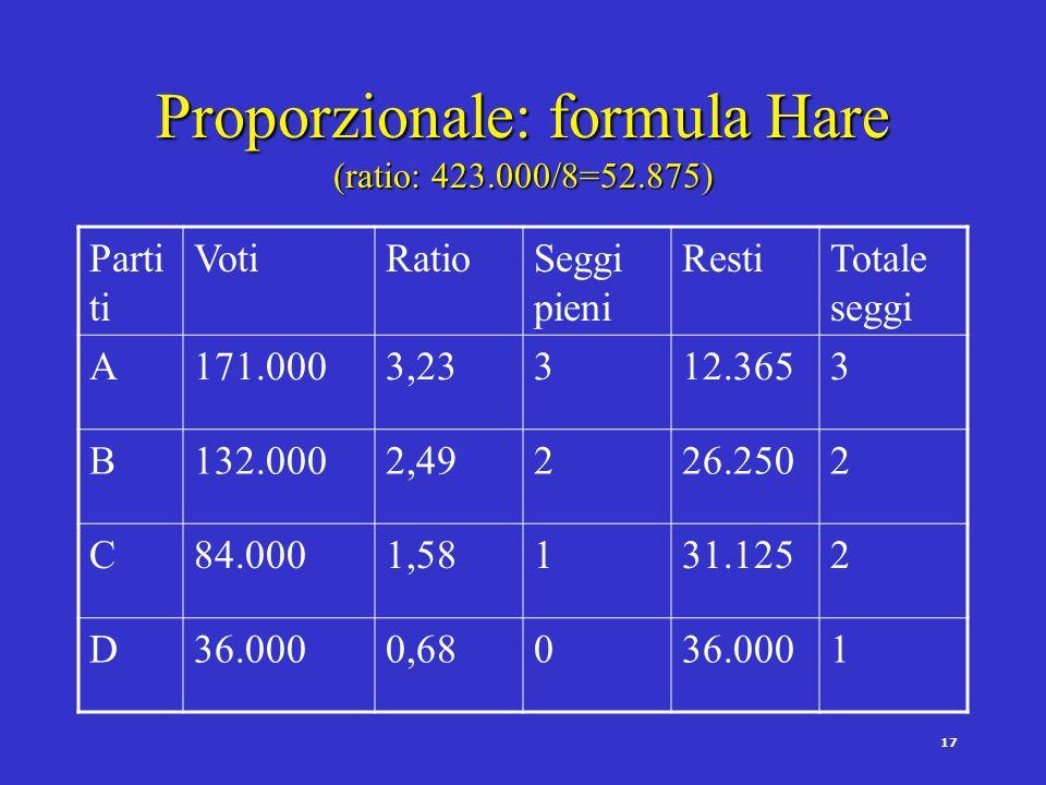 16 Proporzionale: regola Saint Lagüe Parti ti Votid. 1,4div. 3div. 5div. 7Seggi A171.000122.142(1) 57.000(4) 34.200(6) 24.4283 B132.00094.285(2) 44.00
